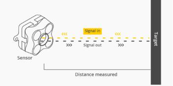 Terabee Sensors Modules Time of Flight principle