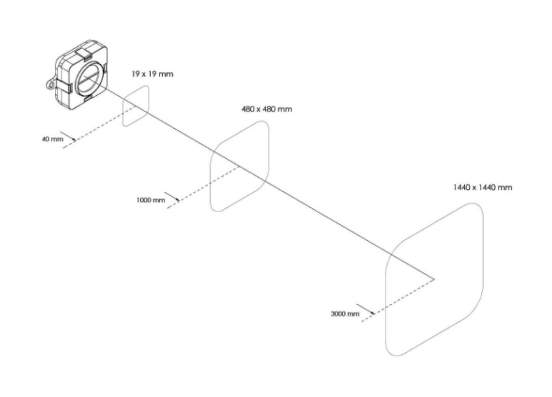 Sensor FoV at 3 distances